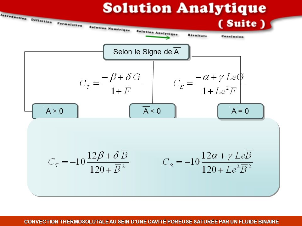 Selon le Signe de A A > 0 A = 0 A < 0