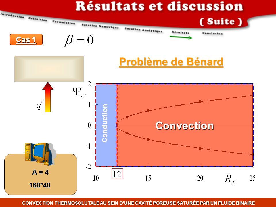 Problème de Bénard Convection Cas 1 Conduction A = 4 160*40