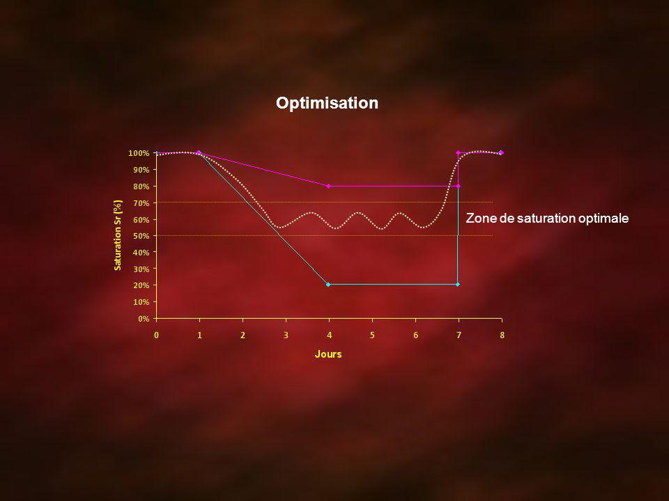 Optimisation Zone de saturation optimale