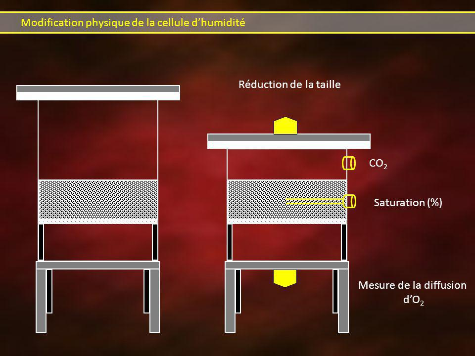 Modification physique de la cellule d'humidité