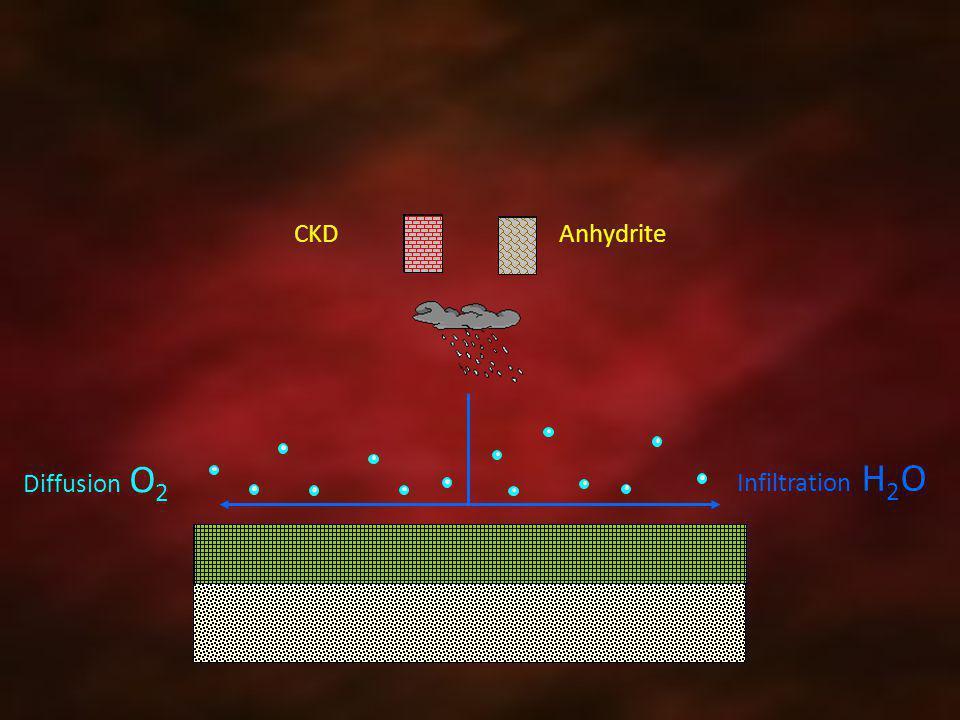 CKD Anhydrite Diffusion O2 Infiltration H2O