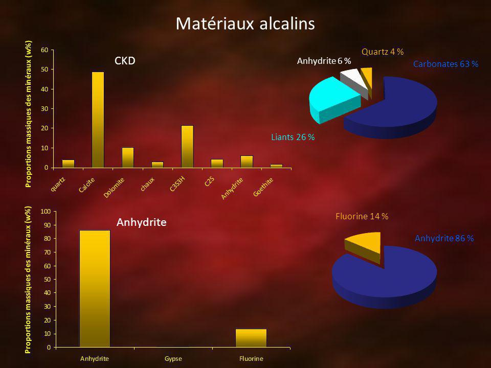 Matériaux alcalins CKD Anhydrite Quartz 4 % Anhydrite 6 %