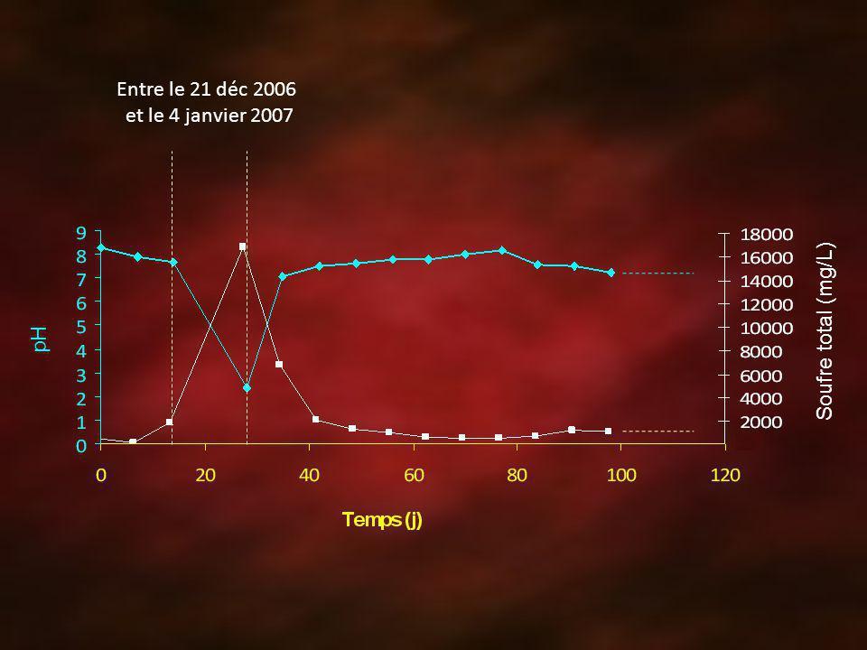 Entre le 21 déc 2006 et le 4 janvier 2007 Soufre total (mg/L) pH