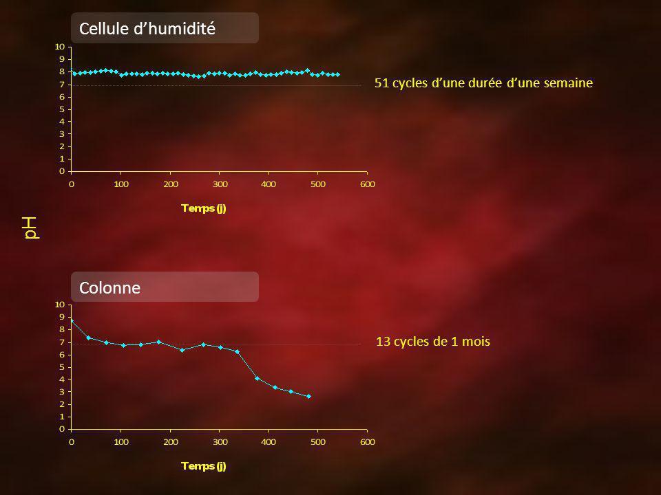 Cellule d'humidité pH Colonne 51 cycles d'une durée d'une semaine