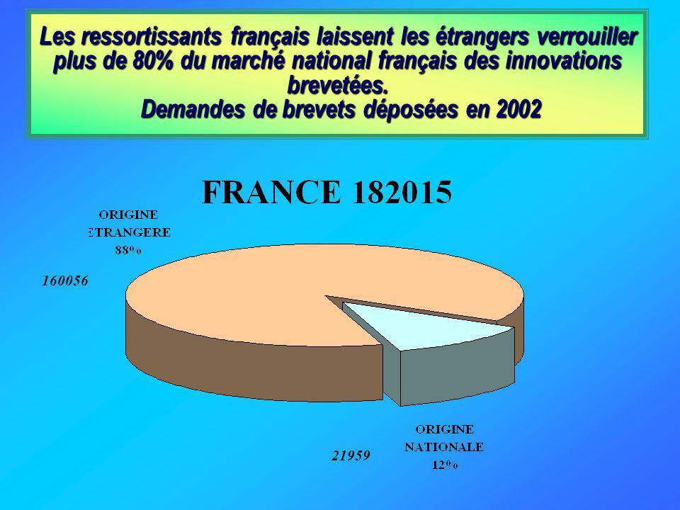 Les ressortissants français laissent les étrangers verrouiller plus de 80% du marché national français des innovations brevetées. Demandes de brevets déposées en 2002
