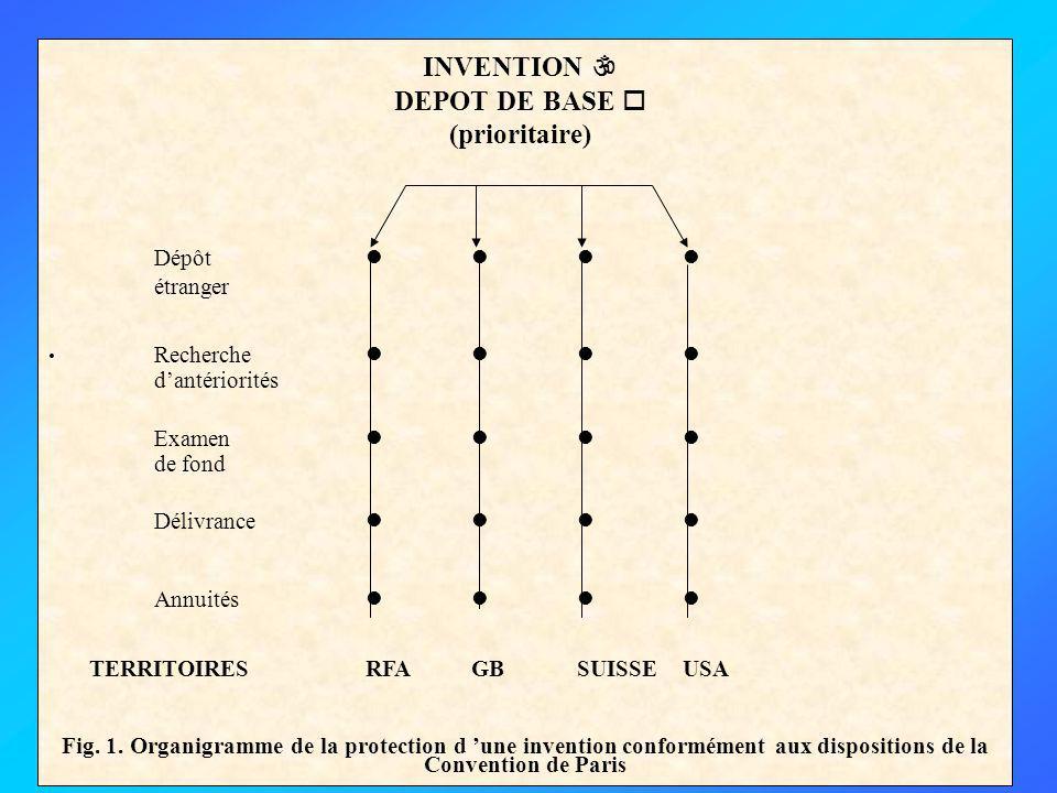 Dépôt     INVENTION  DEPOT DE BASE  (prioritaire) étranger