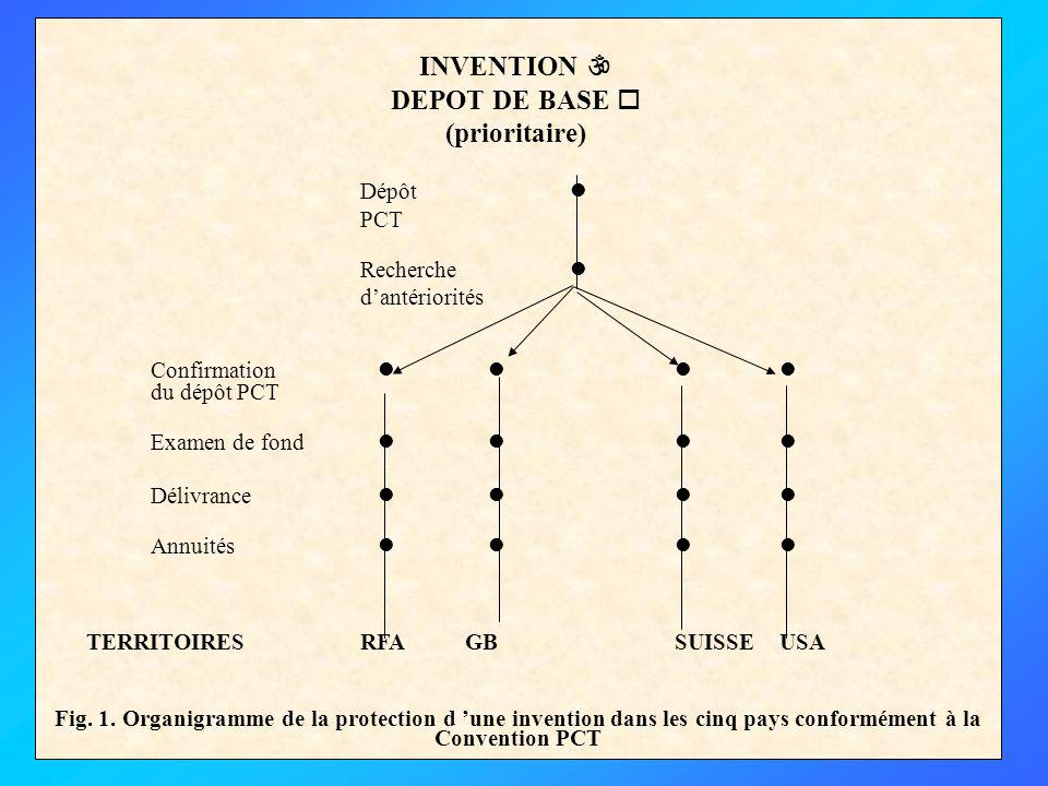 Dépôt  INVENTION  DEPOT DE BASE  (prioritaire) PCT Recherche 
