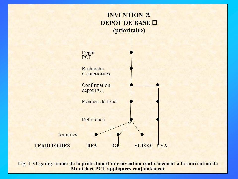 Dépôt  INVENTION  DEPOT DE BASE  (prioritaire) PCT