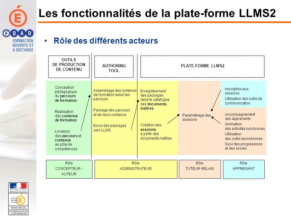 Les fonctionnalités de la plate-forme LLMS2