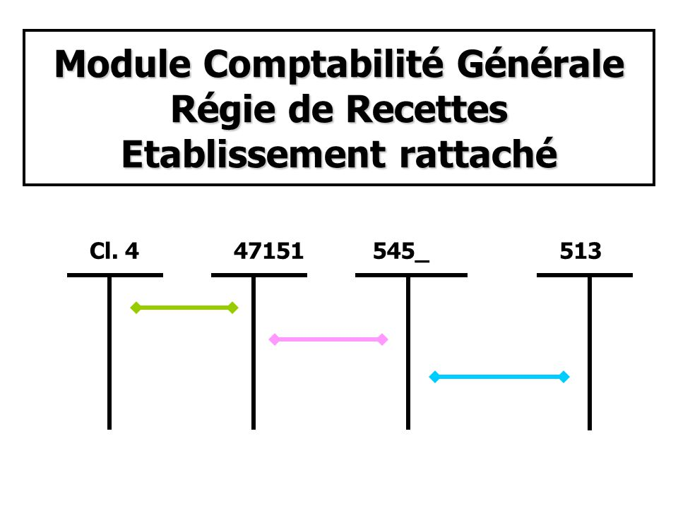 Module Comptabilité Générale Régie de Recettes Etablissement rattaché