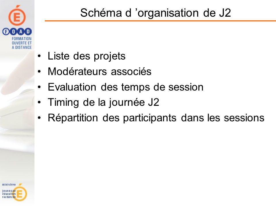 Schéma d 'organisation de J2