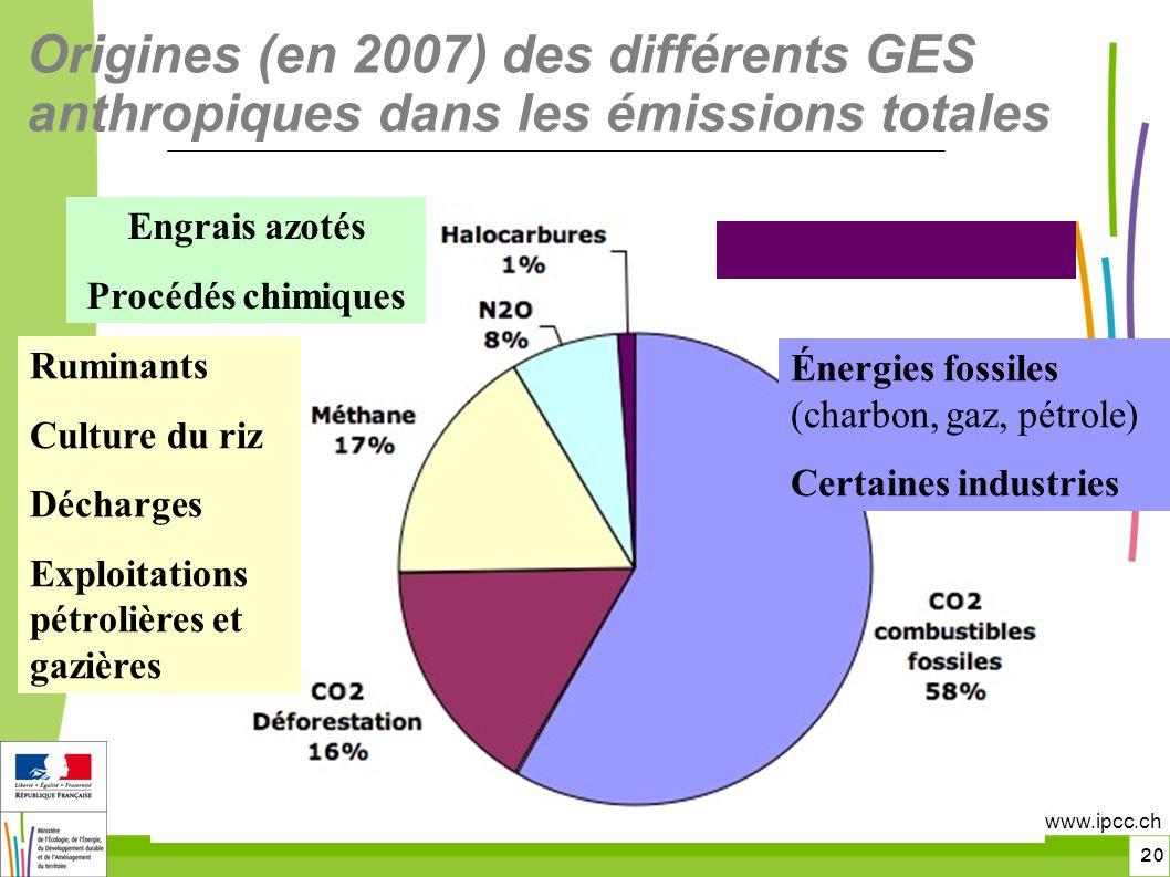 toitototototoot Origines (en 2007) des différents GES anthropiques dans les émissions totales. Engrais azotés.
