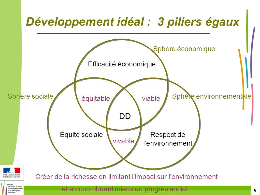 Développement idéal : 3 piliers égaux
