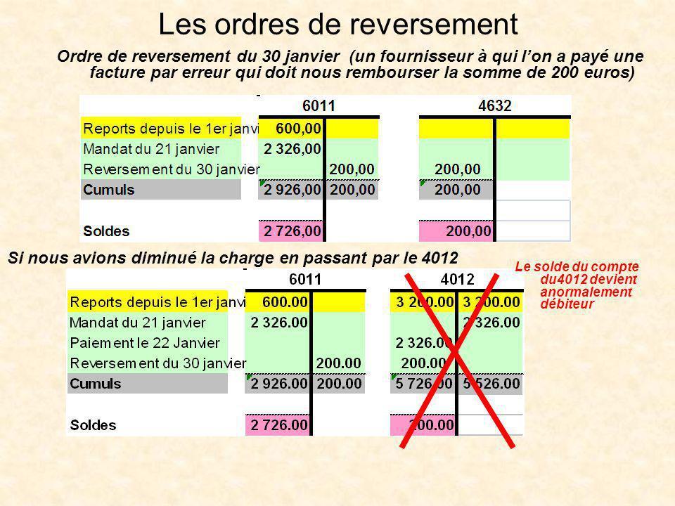 Les ordres de reversement