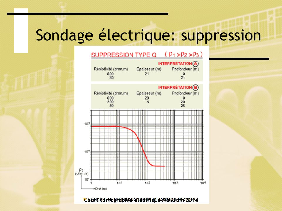 Sondage électrique: suppression