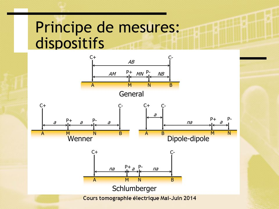 Principe de mesures: dispositifs