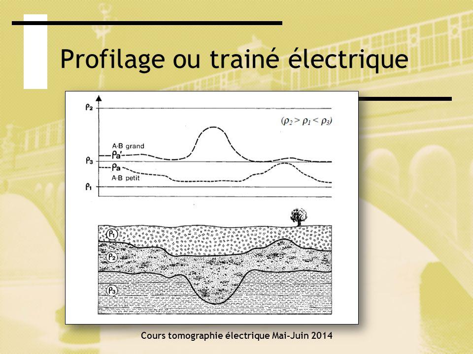 Profilage ou trainé électrique