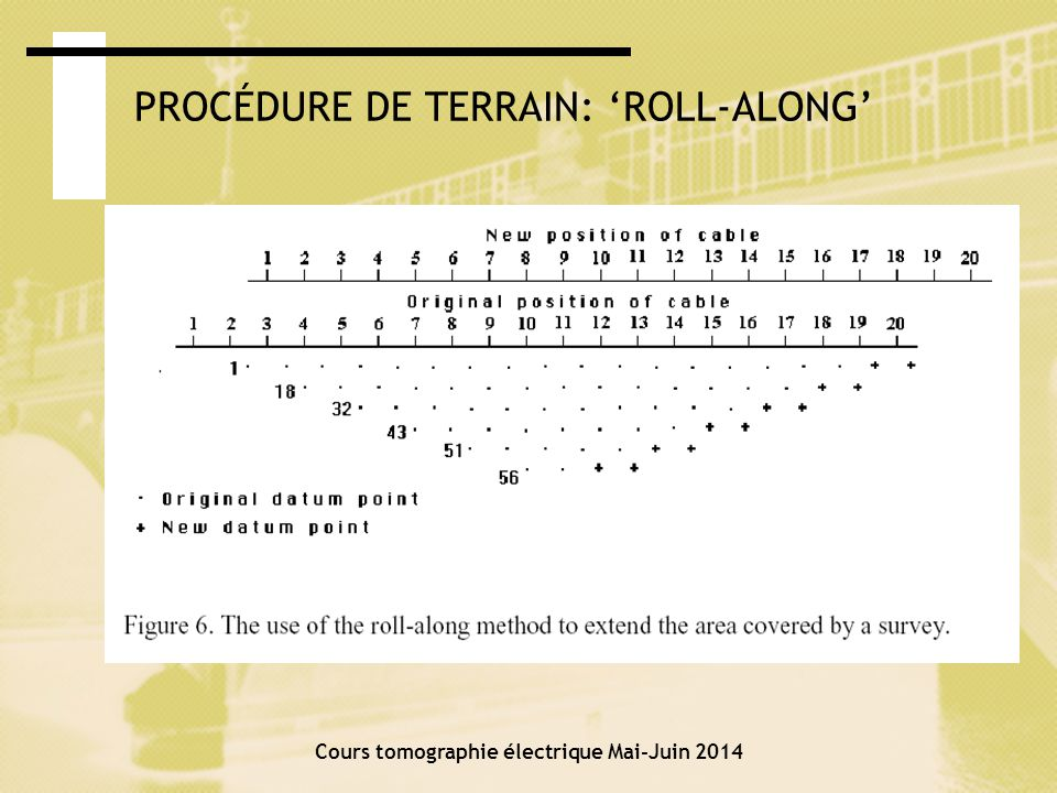 PROCÉDURE DE TERRAIN: 'ROLL-ALONG'