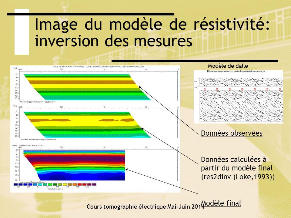 Image du modèle de résistivité: inversion des mesures
