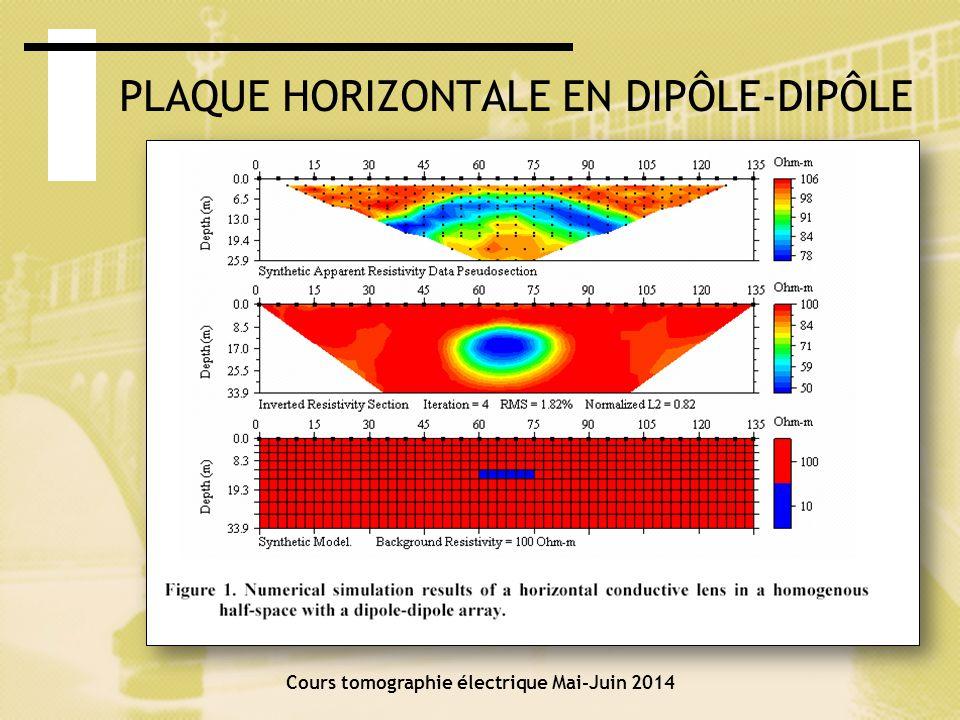 PLAQUE HORIZONTALE EN DIPÔLE-DIPÔLE