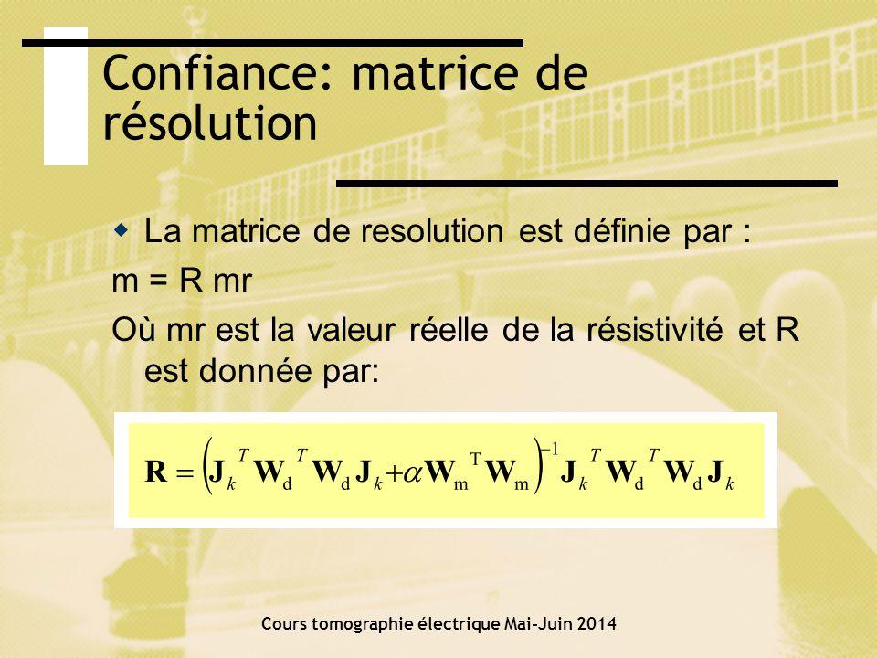 Confiance: matrice de résolution