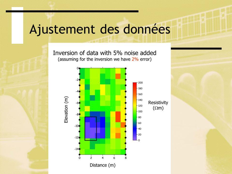 Ajustement des données