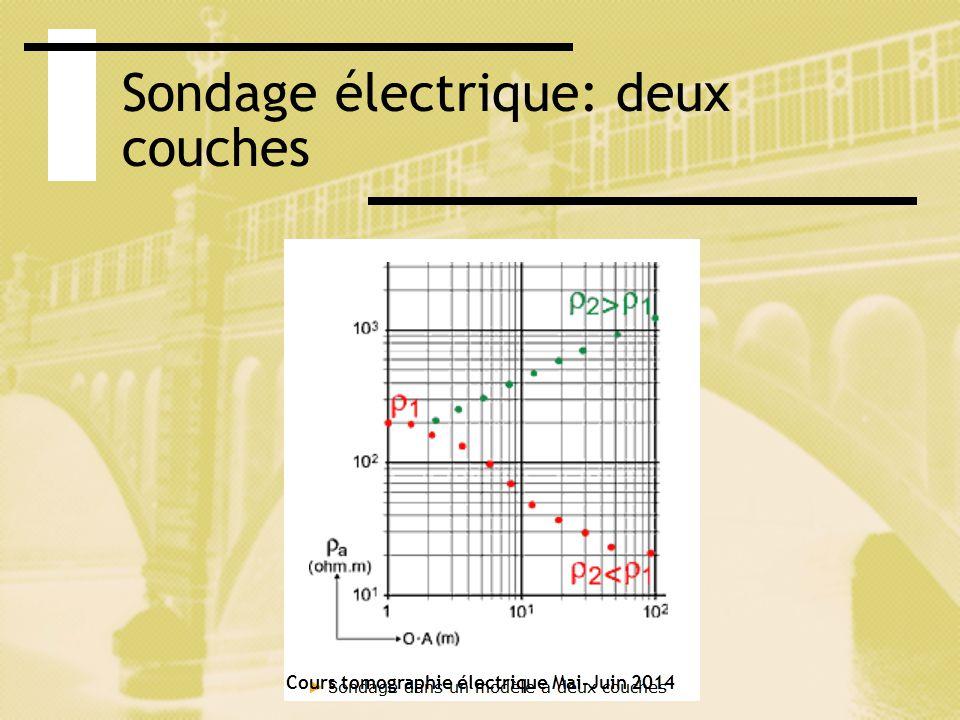 Sondage électrique: deux couches