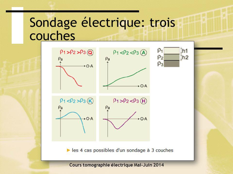 Sondage électrique: trois couches