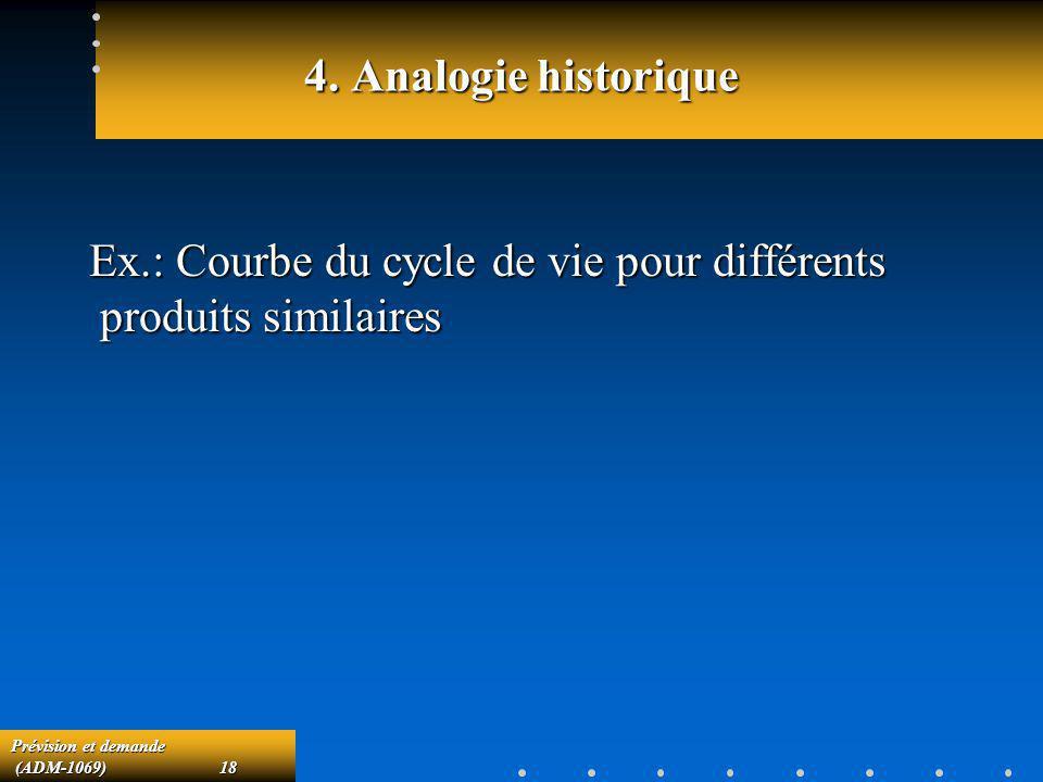 4. Analogie historique Ex.: Courbe du cycle de vie pour différents produits similaires