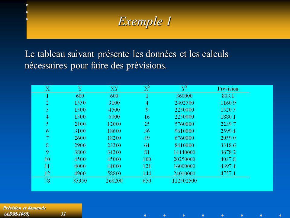 Exemple 1 Le tableau suivant présente les données et les calculs nécessaires pour faire des prévisions.