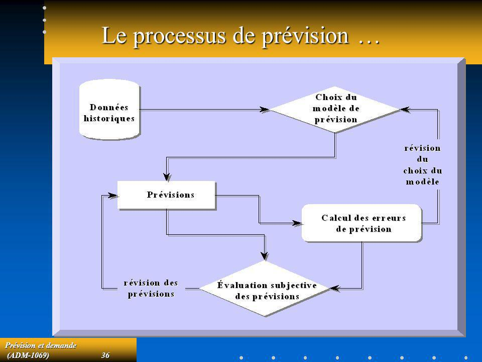 Le processus de prévision …