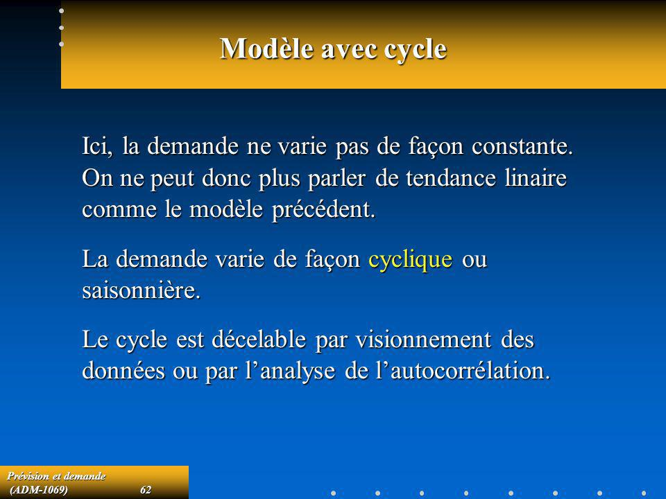 Modèle avec cycle Ici, la demande ne varie pas de façon constante. On ne peut donc plus parler de tendance linaire comme le modèle précédent.
