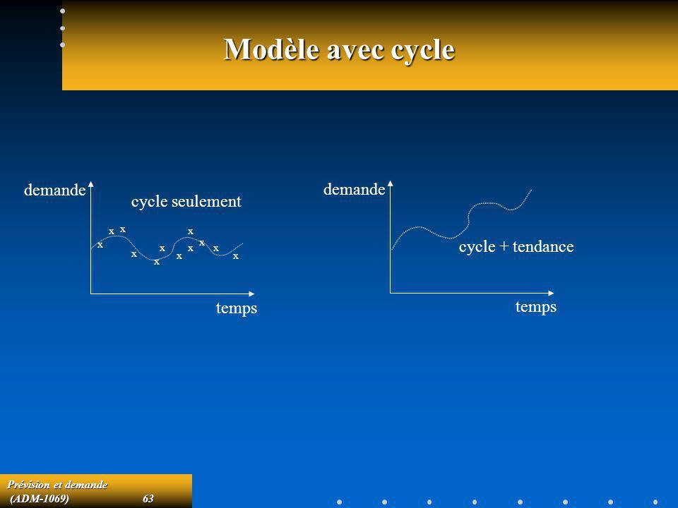 Modèle avec cycle demande demande cycle seulement cycle + tendance
