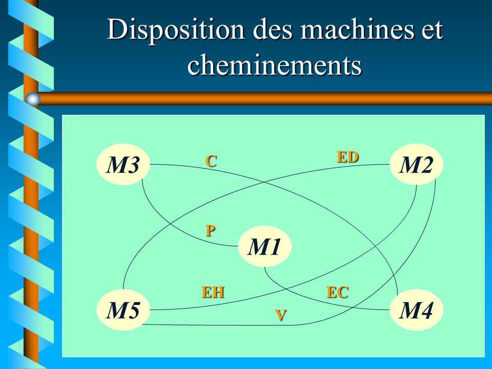 Disposition des machines et cheminements