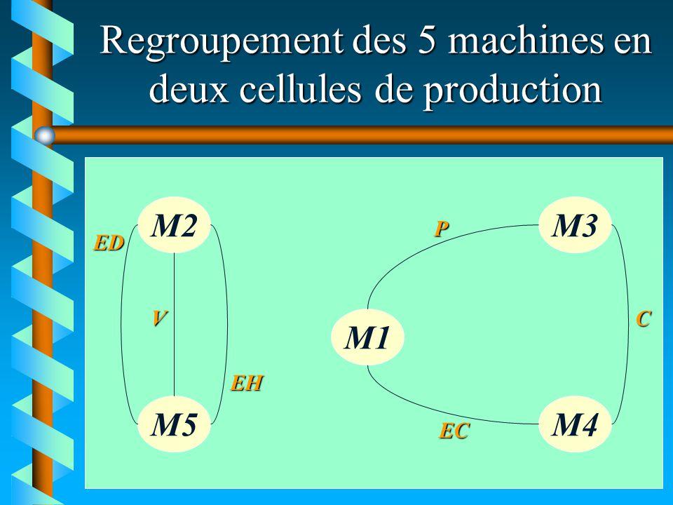 Regroupement des 5 machines en deux cellules de production