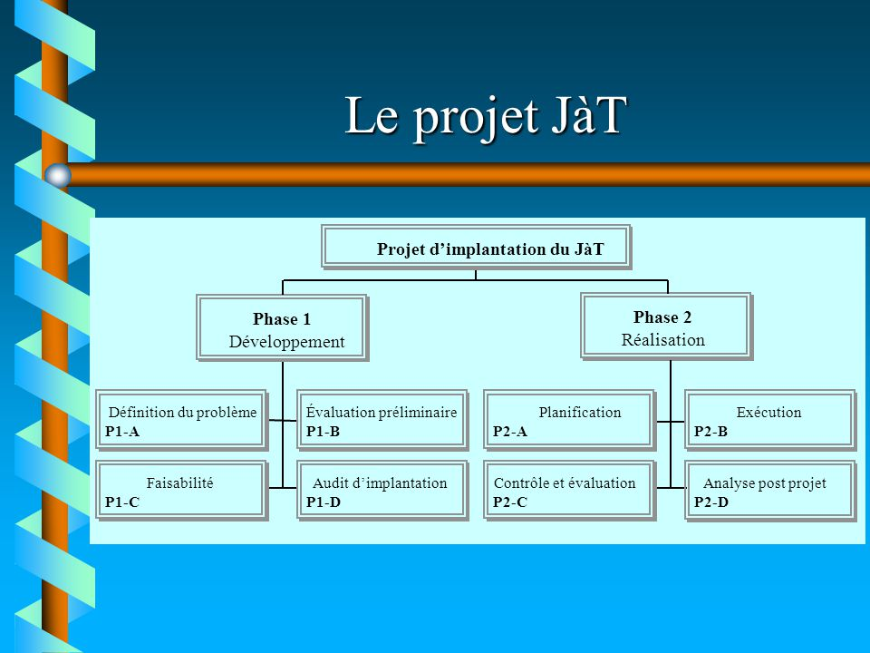 Le projet JàT Projet d'implantation du JàT Phase 1 Phase 2