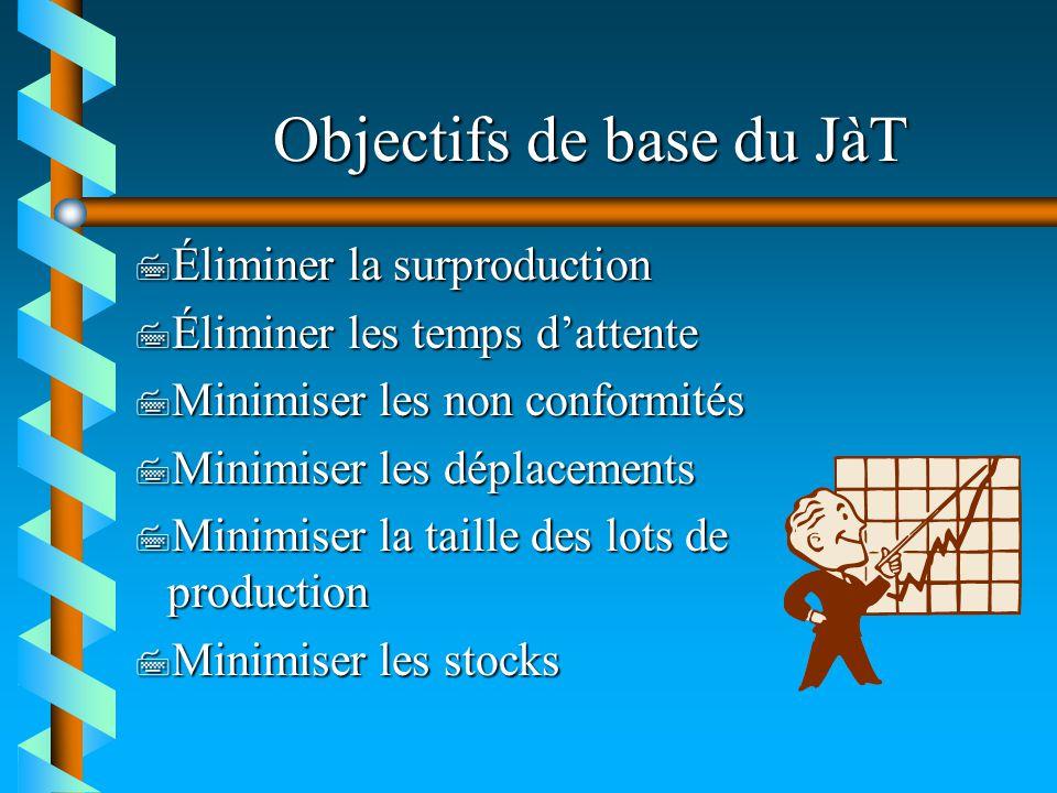 Objectifs de base du JàT