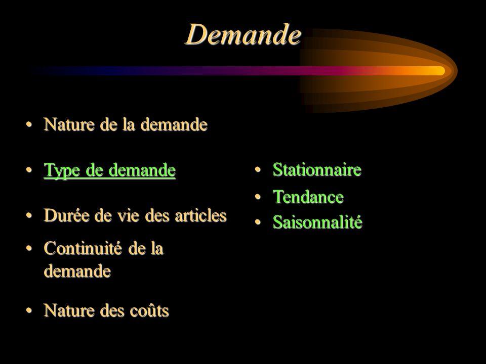 Demande Nature de la demande Type de demande Durée de vie des articles