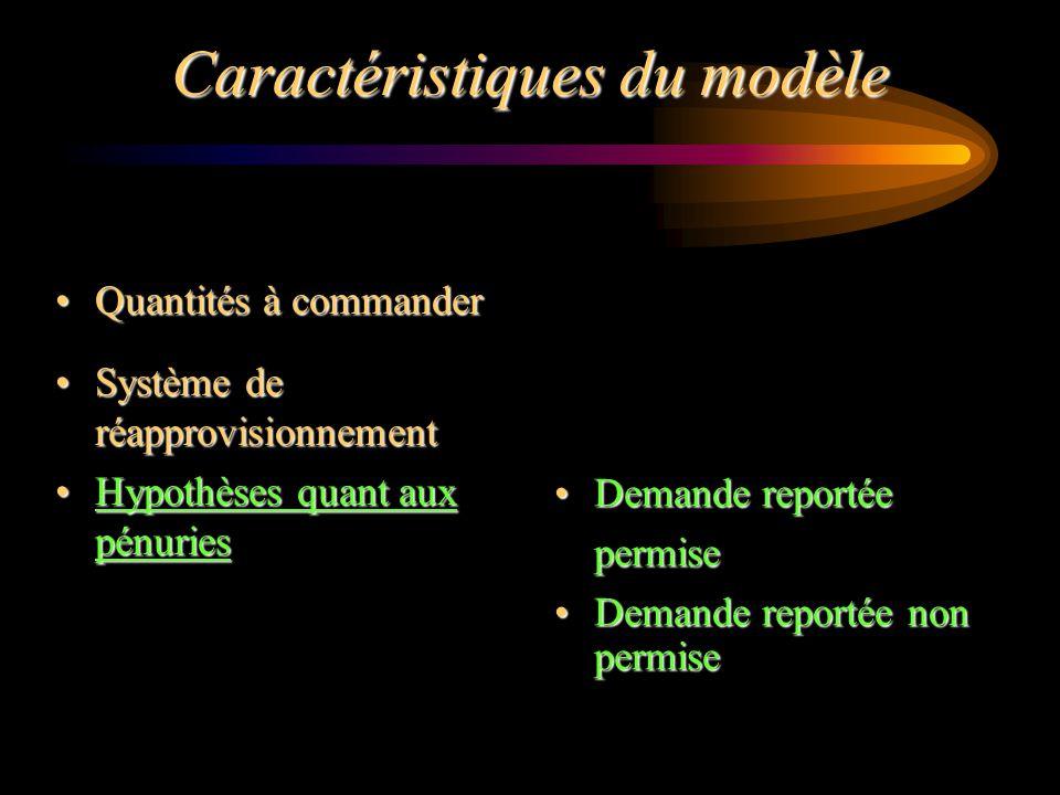 Caractéristiques du modèle