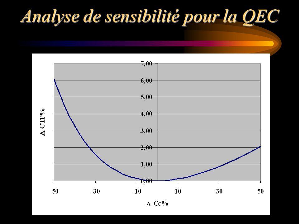 Analyse de sensibilité pour la QEC
