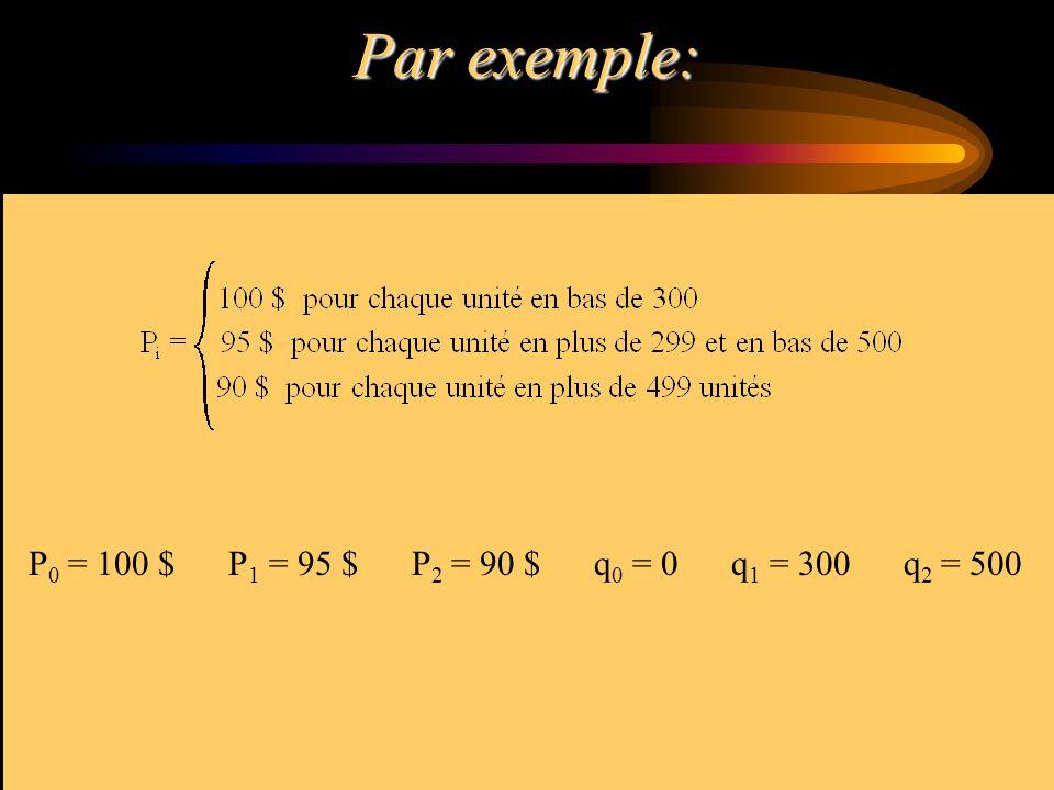 Par exemple: P0 = 100 $ P1 = 95 $ P2 = 90 $ q0 = 0 q1 = 300 q2 = 500