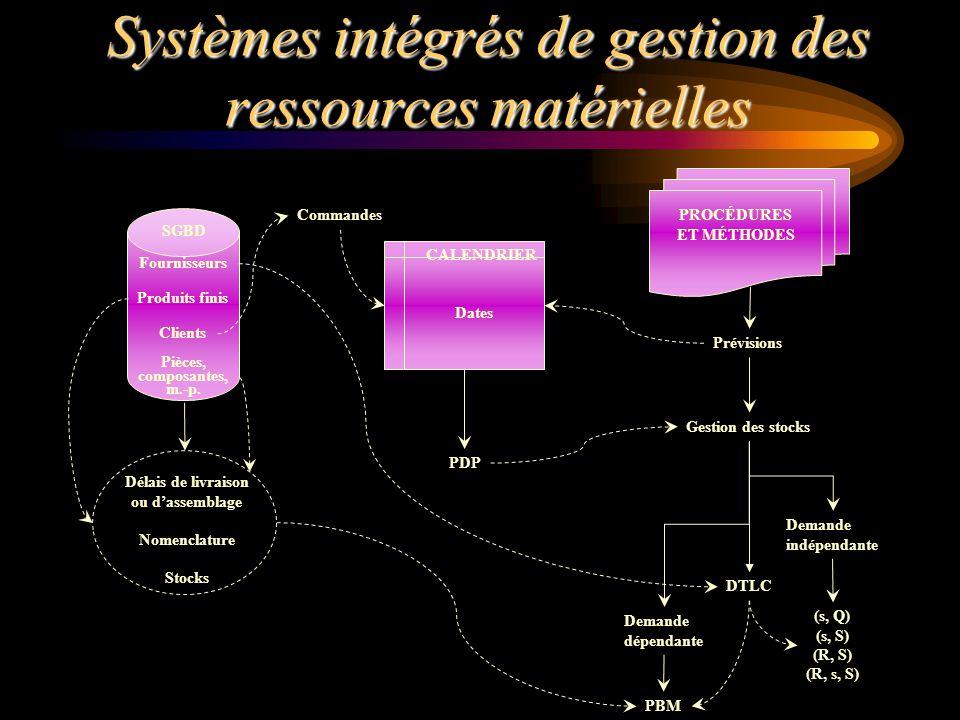 Systèmes intégrés de gestion des ressources matérielles