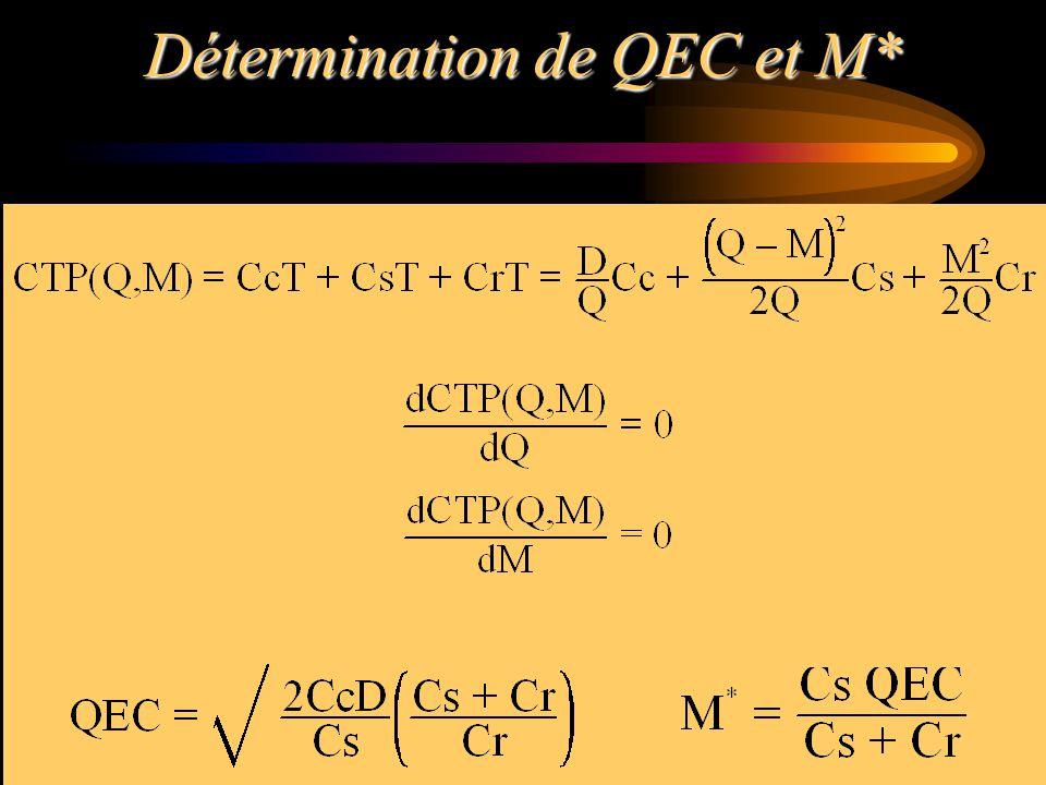 Détermination de QEC et M*
