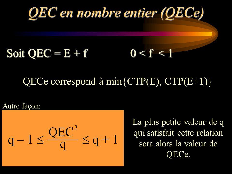 QEC en nombre entier (QECe)