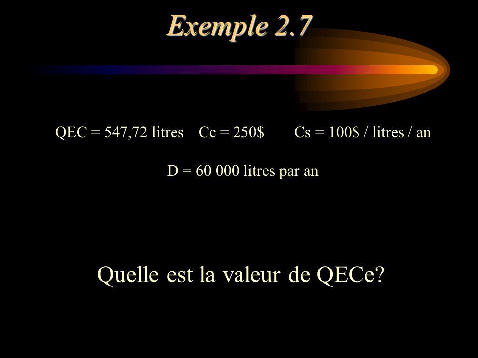 QEC = 547,72 litres Cc = 250$ Cs = 100$ / litres / an