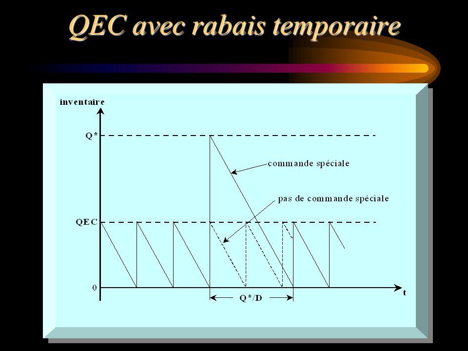QEC avec rabais temporaire