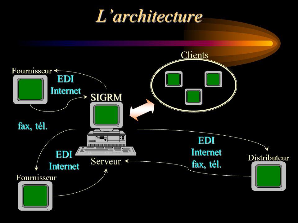 L'architecture Clients EDI Internet SIGRM fax, tél. EDI Internet
