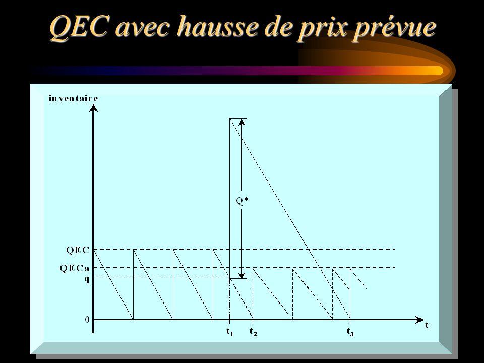 QEC avec hausse de prix prévue