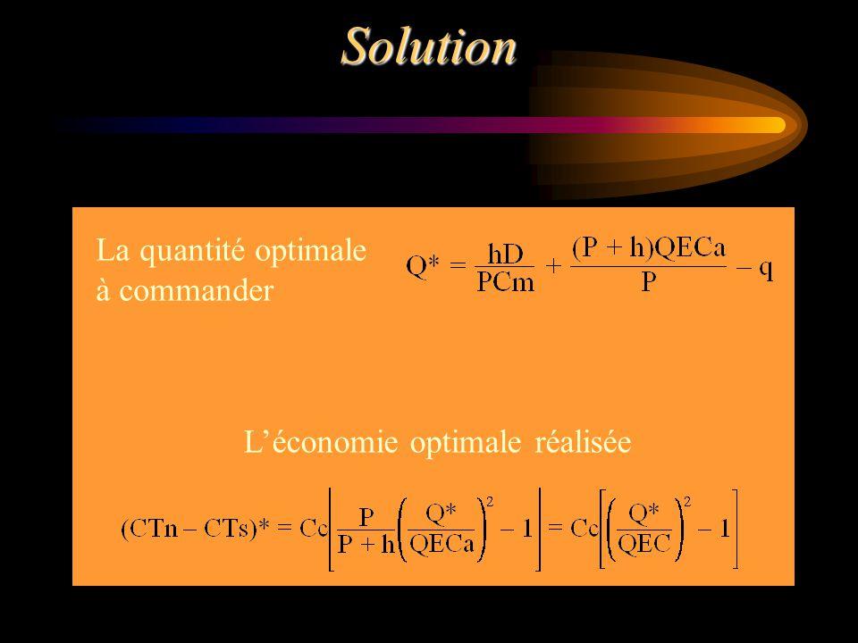 Solution La quantité optimale à commander L'économie optimale réalisée