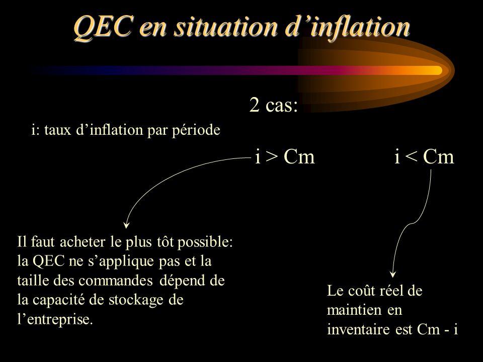 QEC en situation d'inflation